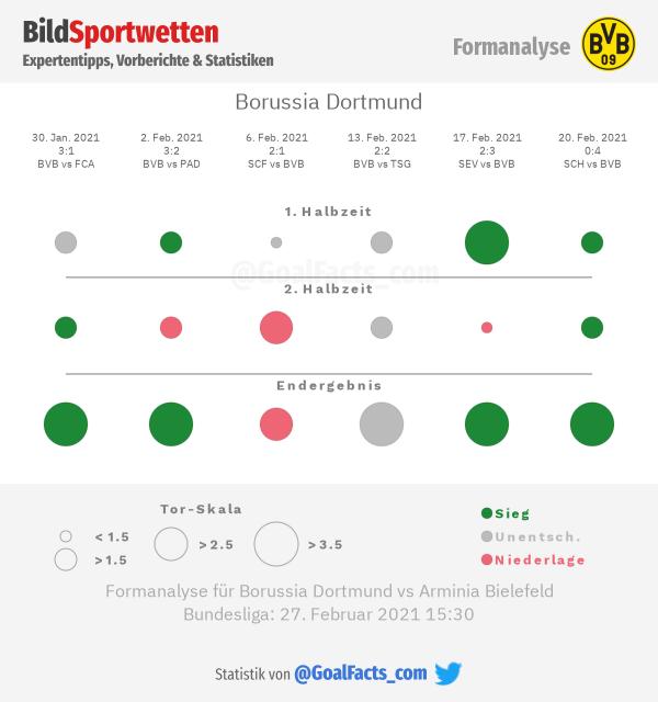 Formanalyse Borussia Dortmund