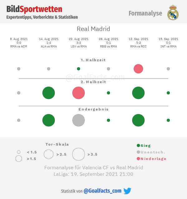 Real Madrid Formanalyse