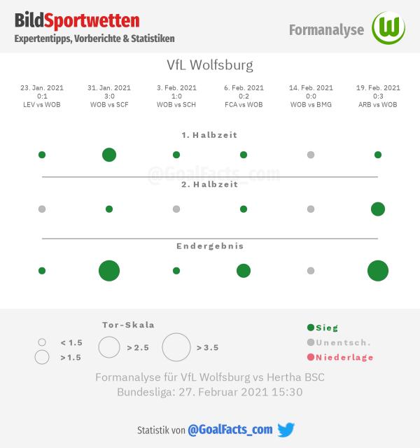 Formanalyse VfL Wolfsburg