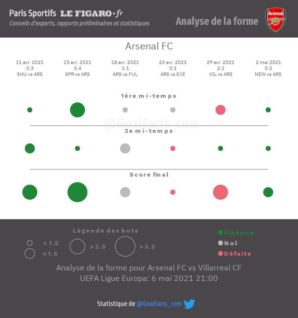 Analyse forme Arsenal
