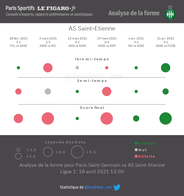 Analyse forme ASSE