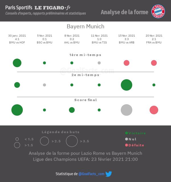 Analyse forme Bayern Munich