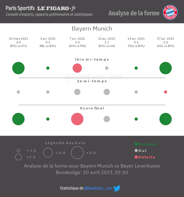 Analyse forme Bayern