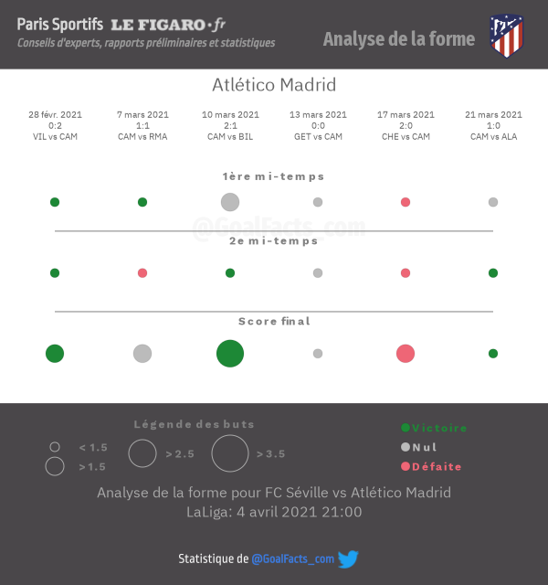Analyse forme Atlético