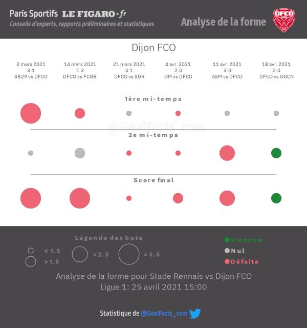Analyse forme Dijon