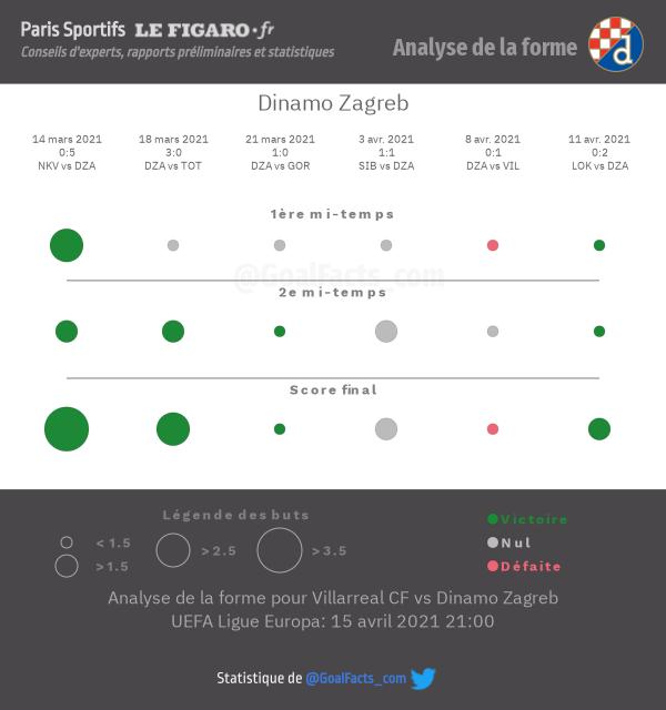Analyse forme Zagreb