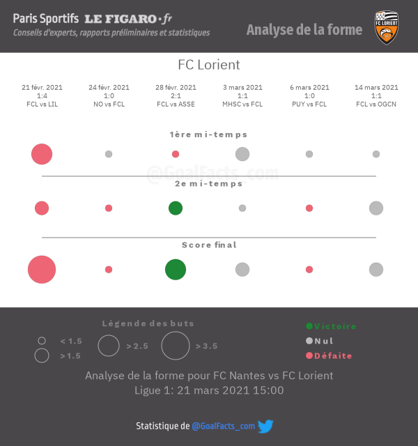 Analyse forme Lorient