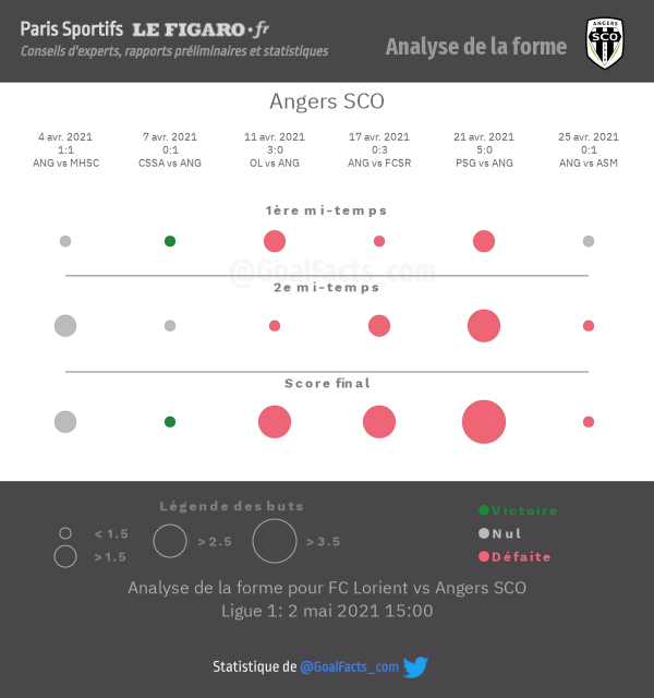 Analyse forme Angers