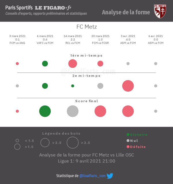 Analyse forme Metz