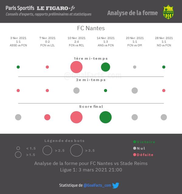 Analyse forme Nantes