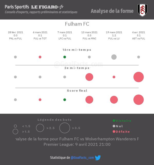 Analyse forme Fulham