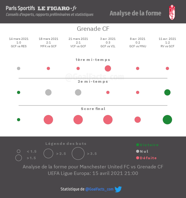 Analyse forme Grenade