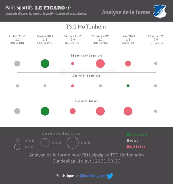 Analyse forme Hoffenheim