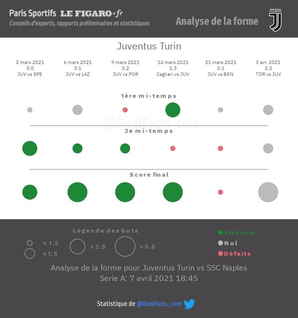 Analyse forme Juventus