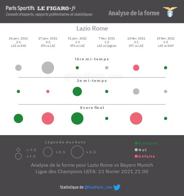 Analyse forme Lazio