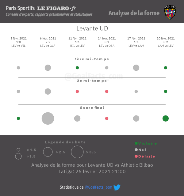 Analyse forme Levante