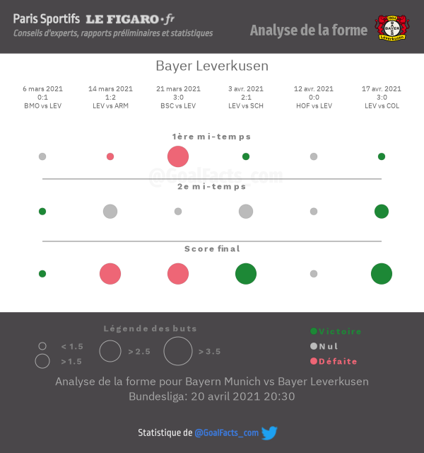 Analyse forme Bayer Leverkusen