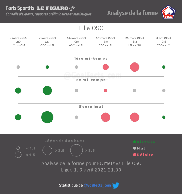 Analyse forme LOSC