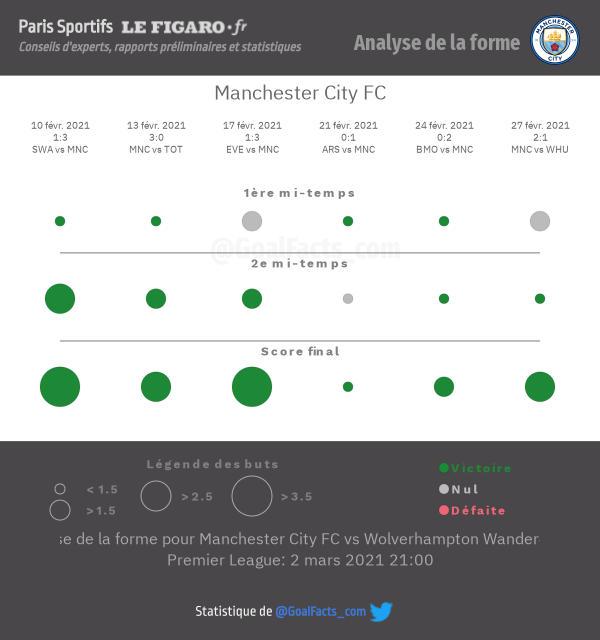 Analyse forme Manchester City