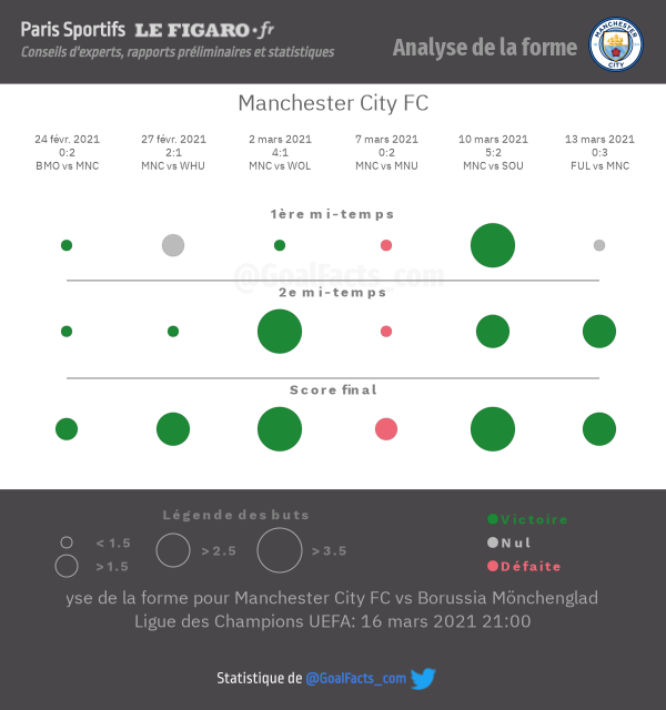 Analyse forme City