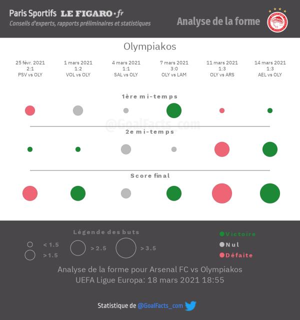 Analyse forme Olympiakos