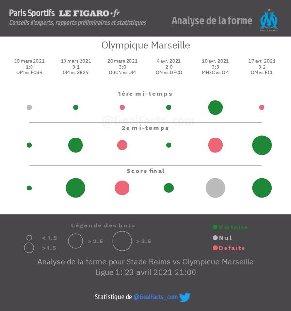 Analyse forme Marseille