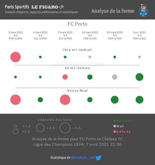 Analyse forme Porto