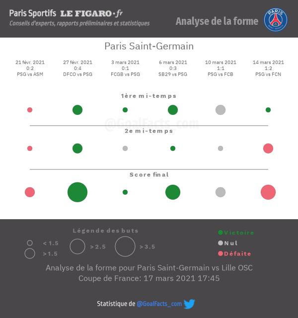 Analyse forme PSG