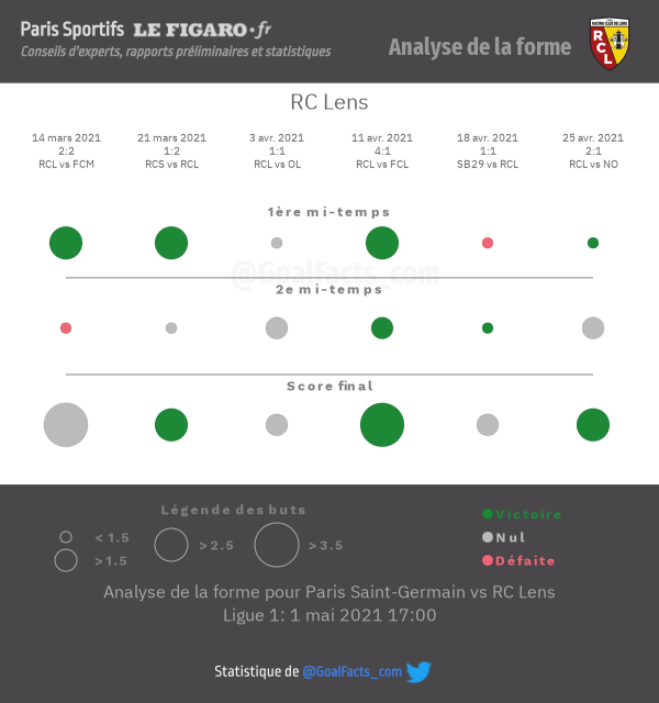 Analyse forme Lens