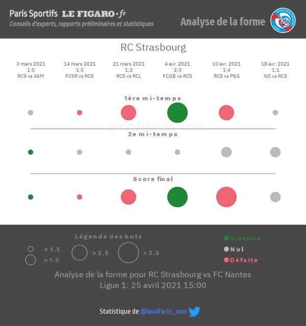 Analyse forme Strasbourg