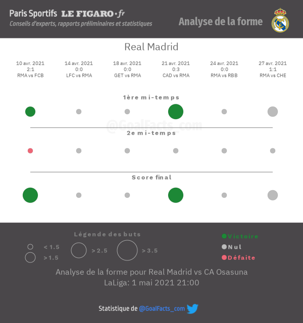 Analyse forme Real