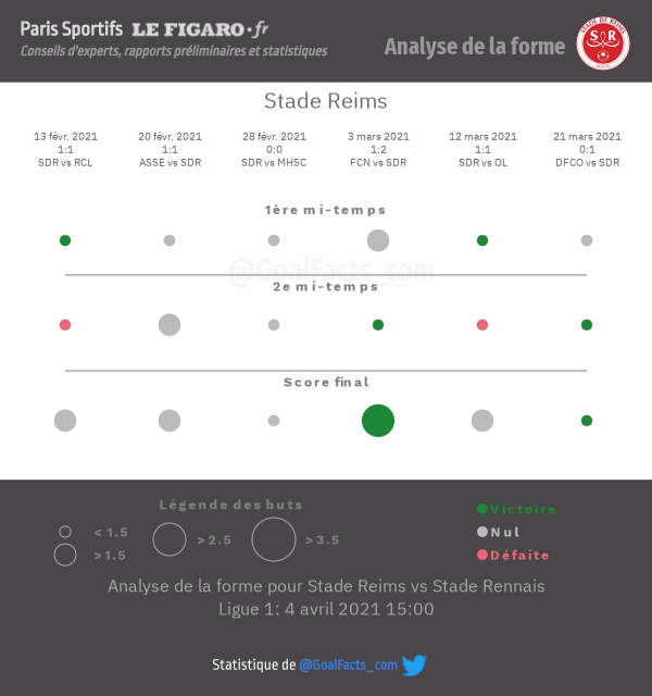 Analyse forme Reims