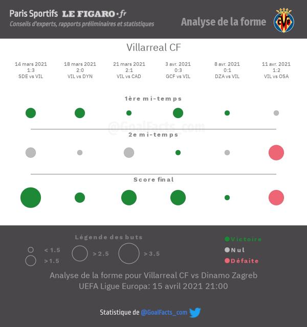 Analyse forme Villarreal