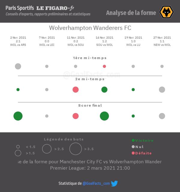 Analyse forme Wolverhampton