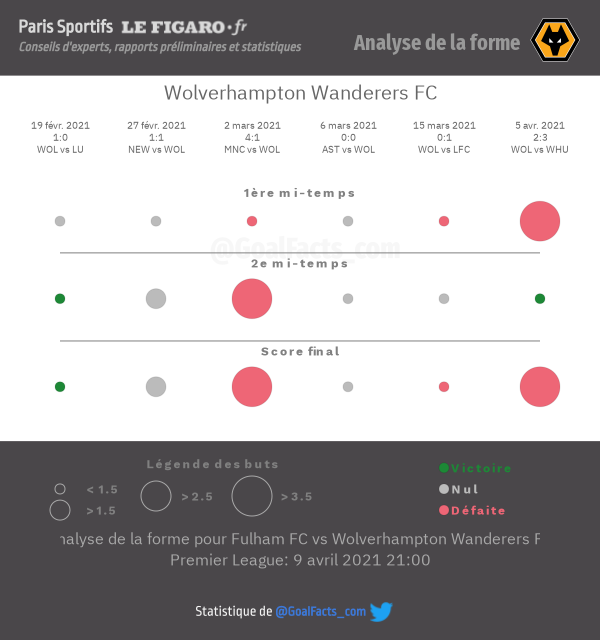 Analyse forme Wolves
