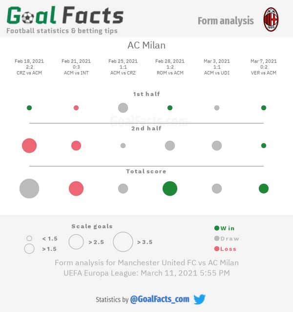 AC Milan form analysis