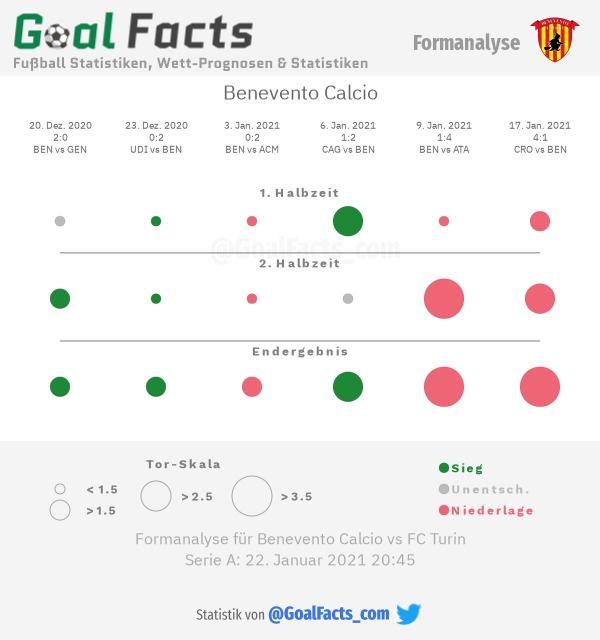 Infografik Formanalyse Benevento Calcio