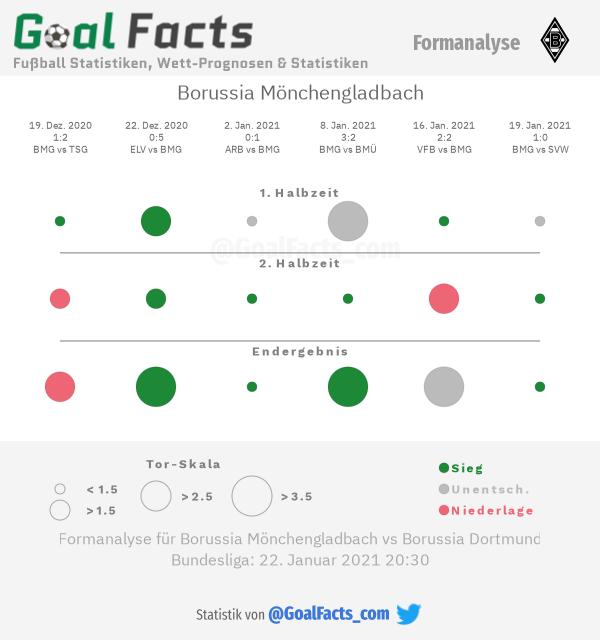 Infografik Formanalyse Borussia Mönchengladbach