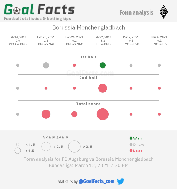 Borussia Monchengladbach form analysis