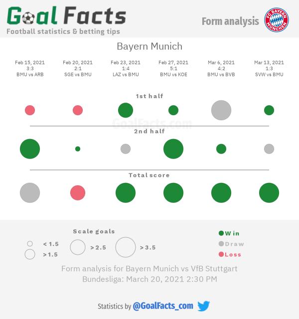 Bayern Munich form analysis