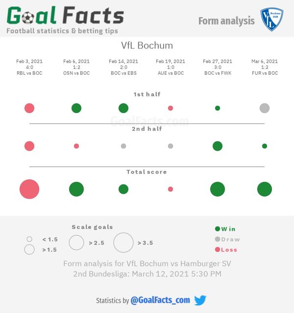 VfL Bochum form analysis