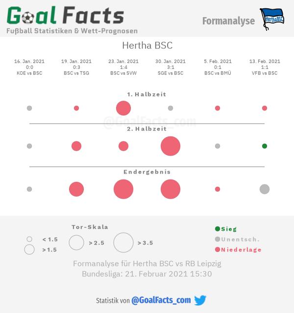 Infografik Formanalyse Hertha BSC