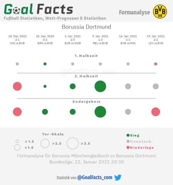 Infografik Formanalyse Borussia Dortmund