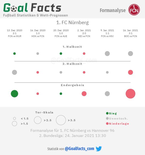 Infografik Formanalyse 1. FC Nürnberg