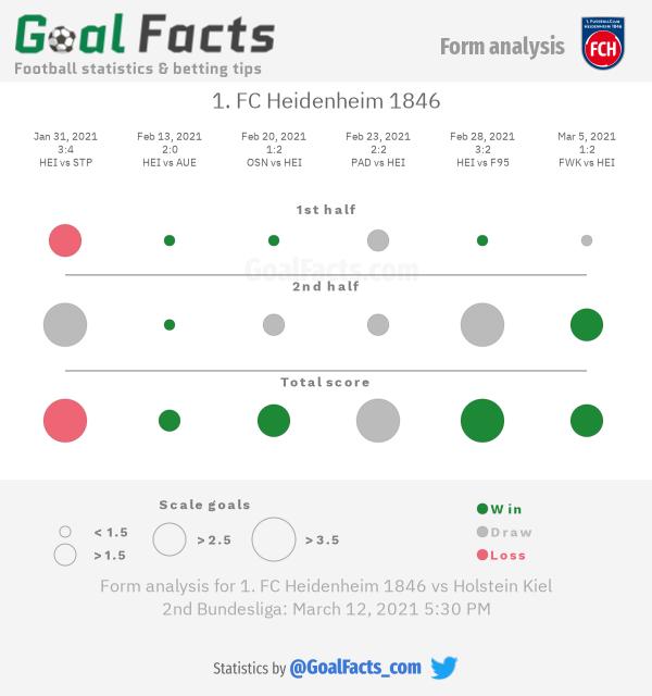 1. FC Heidenheim 1846 form analysis