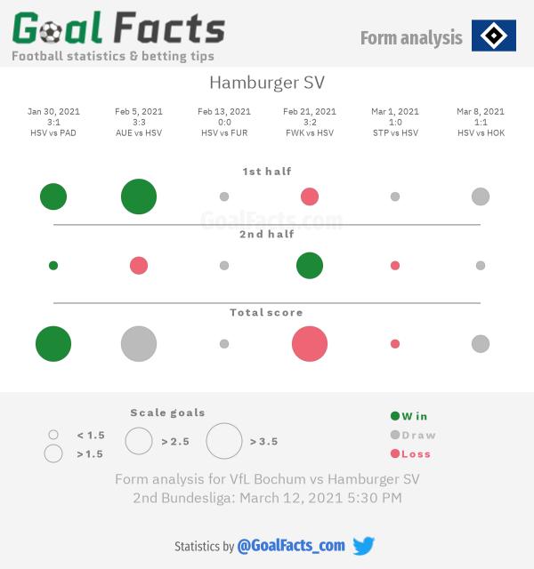 Hamburger SV form analysis