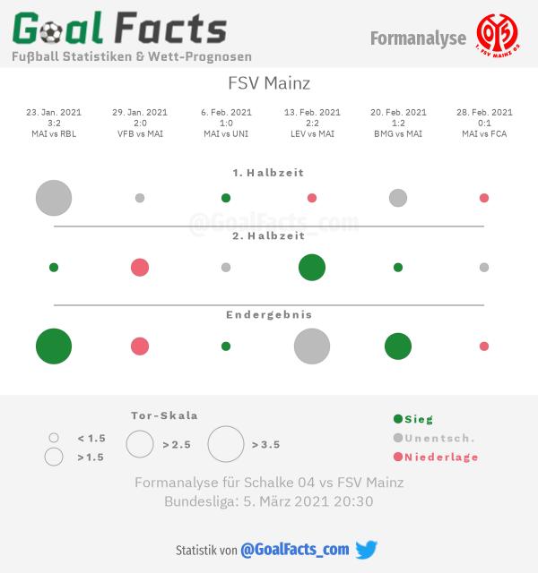 Infografik Formanalyse FSV Mainz