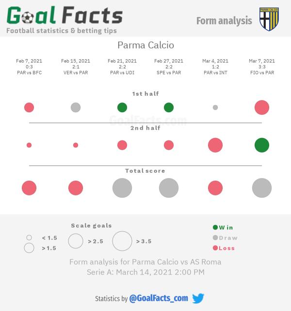 Parma Calcio form analysis
