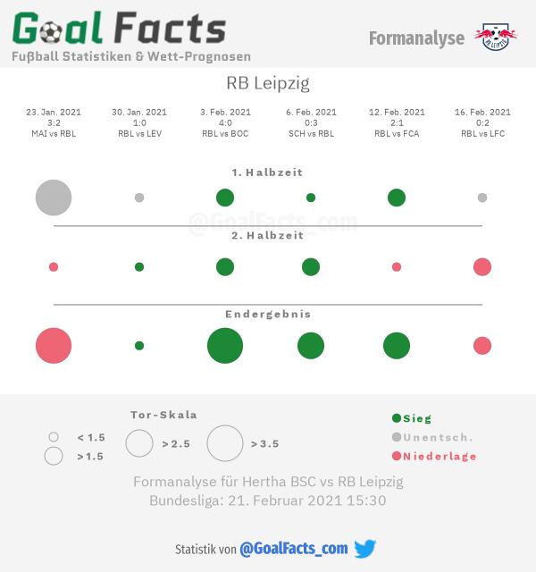 Infografik Formanalyse RB Leipzig