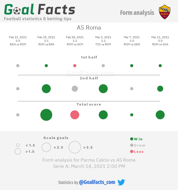 AS Roma form analysis